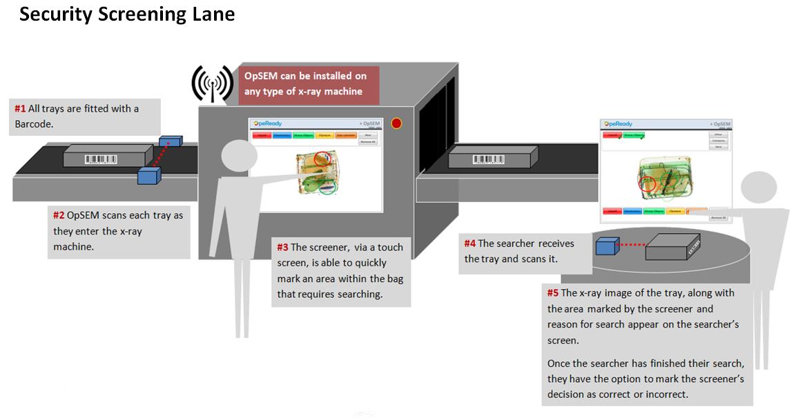 Security Screening Lane